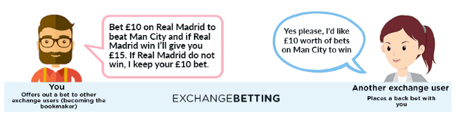 how a betting exchange works
