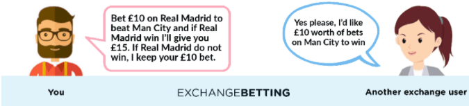 Exchange Betting Example