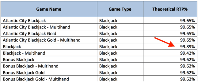 Blackjack RTP Example Table