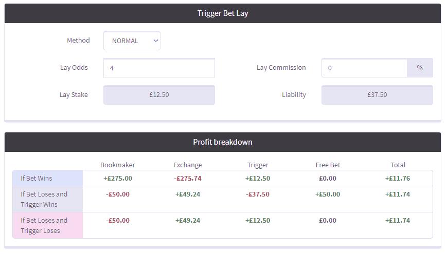 Bet365 Bore Draw - Team Profit