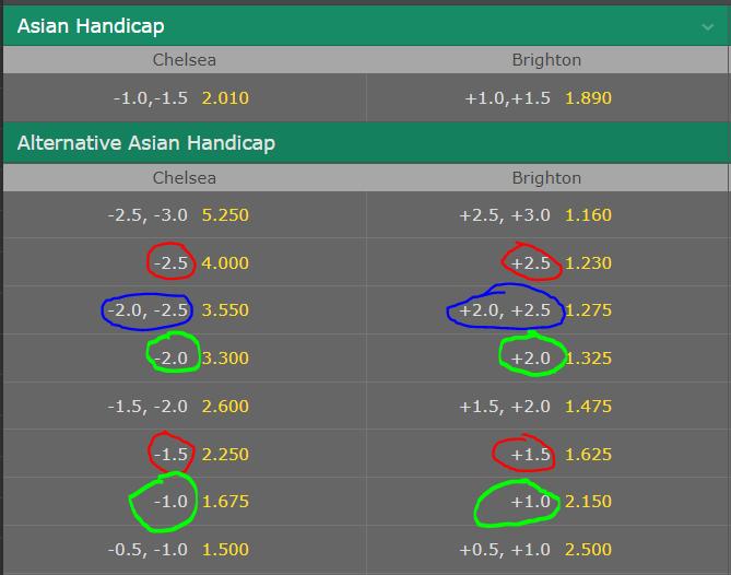 1st half asian handicap betting ncaa bb betting forum